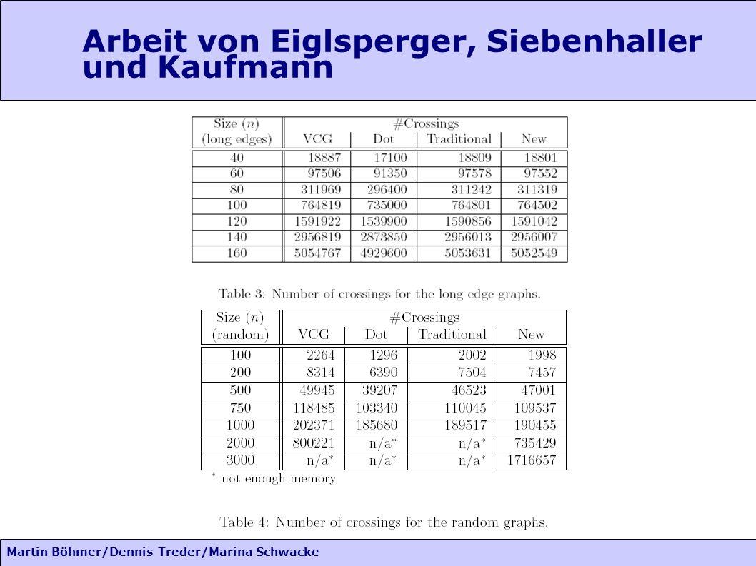 Martin Böhmer/Dennis Treder/Marina Schwacke Arbeit von Eiglsperger, Siebenhaller und Kaufmann