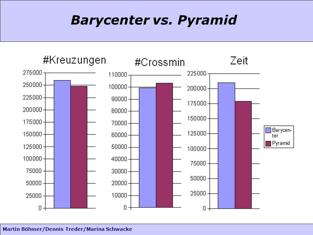 Martin Böhmer/Dennis Treder/Marina Schwacke Barycenter vs. Pyramid