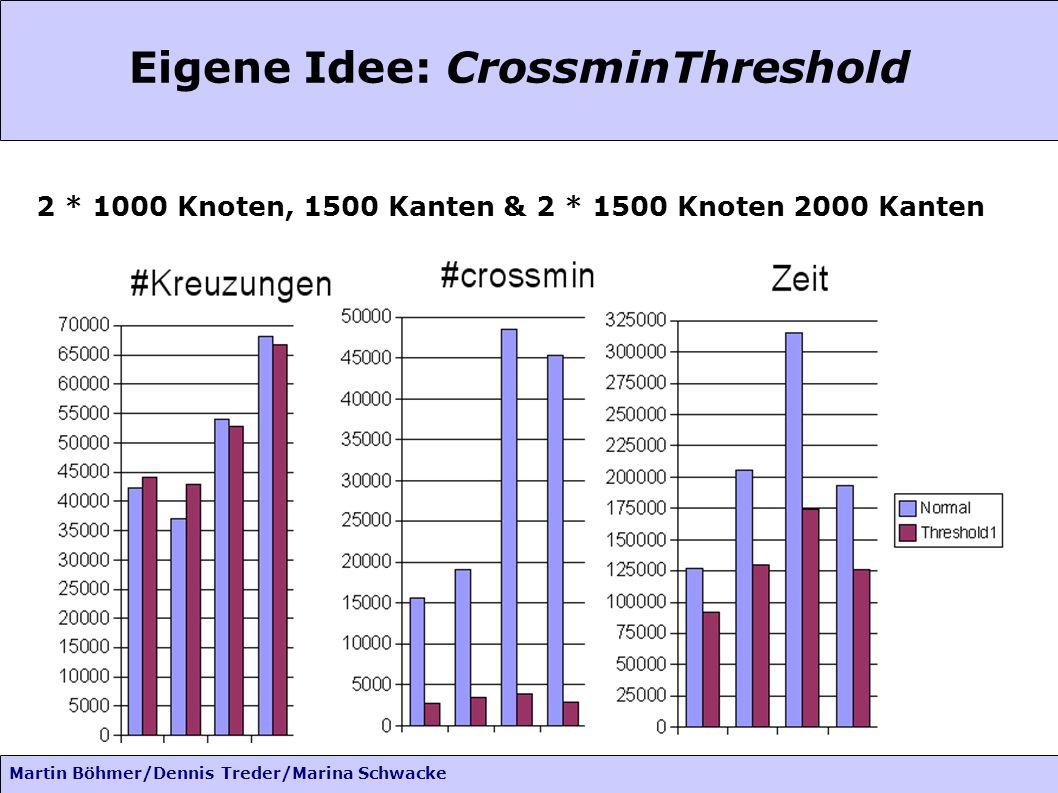 Martin Böhmer/Dennis Treder/Marina Schwacke Eigene Idee: CrossminThreshold 2 * 1000 Knoten, 1500 Kanten & 2 * 1500 Knoten 2000 Kanten