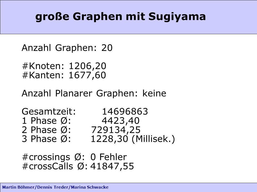 Martin Böhmer/Dennis Treder/Marina Schwacke große Graphen mit Sugiyama Anzahl Graphen: 20 #Knoten: 1206,20 #Kanten: 1677,60 Anzahl Planarer Graphen: k