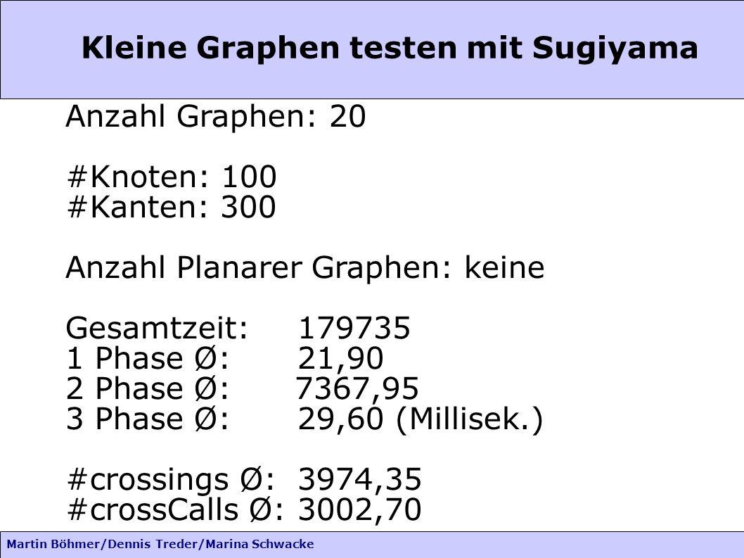 Martin Böhmer/Dennis Treder/Marina Schwacke Kleine Graphen testen mit Sugiyama Anzahl Graphen: 20 #Knoten: 100 #Kanten: 300 Anzahl Planarer Graphen: k