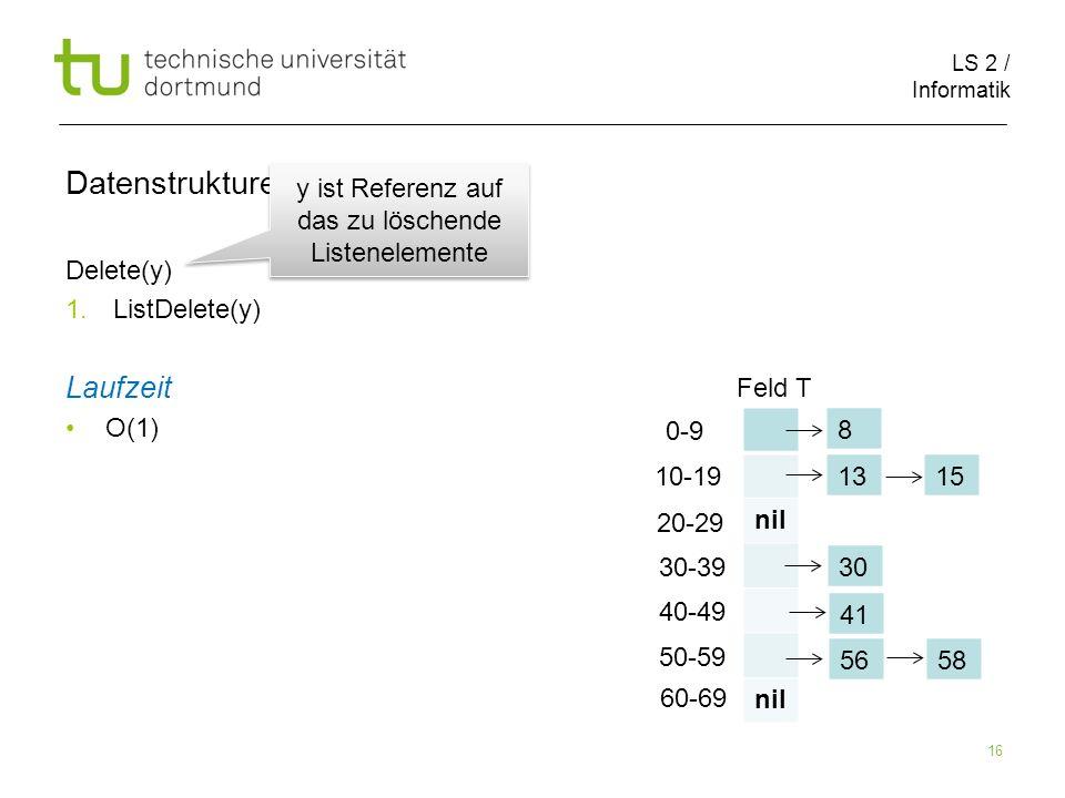 LS 2 / Informatik 16 Datenstrukturen Delete(y) 1. ListDelete(y) Laufzeit O(1) nil 0-9 10-19 20-29 30-39 40-49 50-59 60-69 1315 30 41 5658 8 Feld T y i