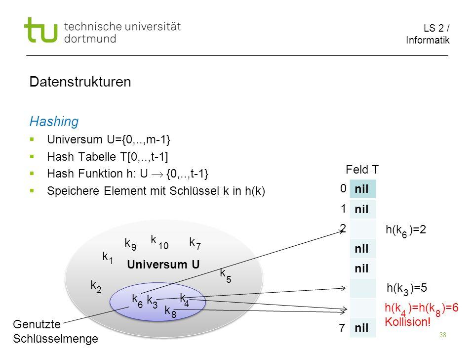 LS 2 / Informatik 38 Hashing Universum U={0,..,m-1} Hash Tabelle T[0,..,t-1] Hash Funktion h: U {0,..,t-1} Speichere Element mit Schlüssel k in h(k) D