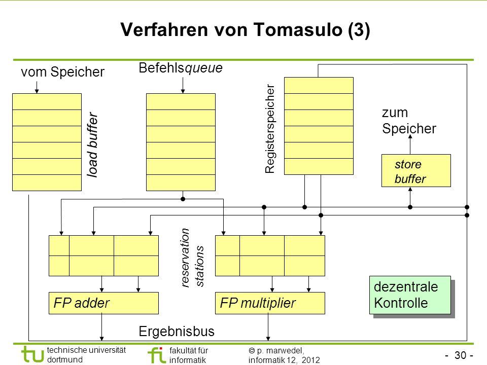 - 30 - technische universität dortmund fakultät für informatik p. marwedel, informatik 12, 2012 Verfahren von Tomasulo (3) vom Speicher Befehlsqueue R
