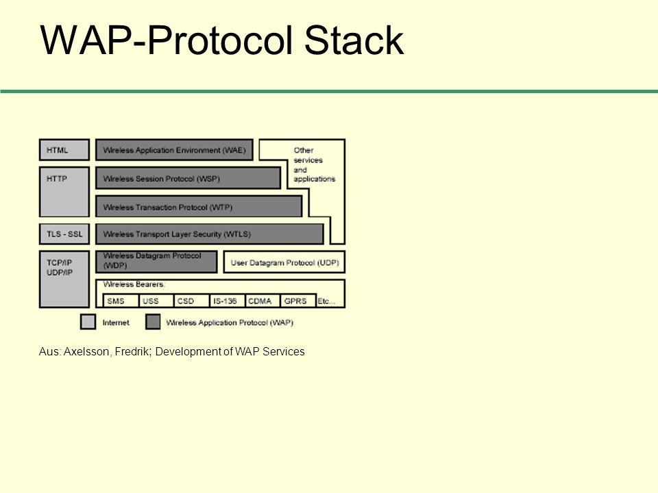 WAP-Protocol Stack Aus: Axelsson, Fredrik ; Development of WAP Services