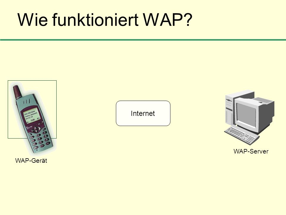 Wie funktioniert WAP? Internet WAP-Gerät WAP-Server