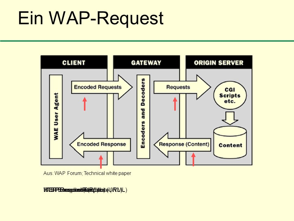 Ein WAP-Request WSP Encoded Request (URL) HTTP Request (URL)HTTP Response (WML)WSP Encoded Response (WML) Aus: WAP Forum; Technical white paper