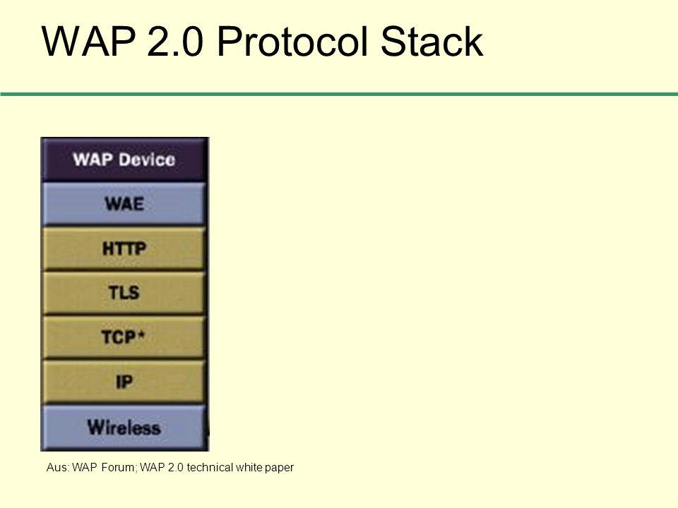 WAP 2.0 Protocol Stack Aus: WAP Forum; WAP 2.0 technical white paper