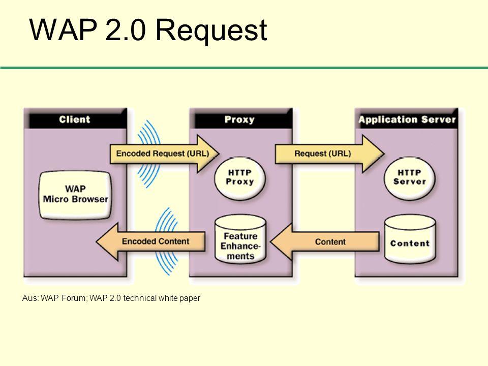 WAP 2.0 Request Aus: WAP Forum; WAP 2.0 technical white paper