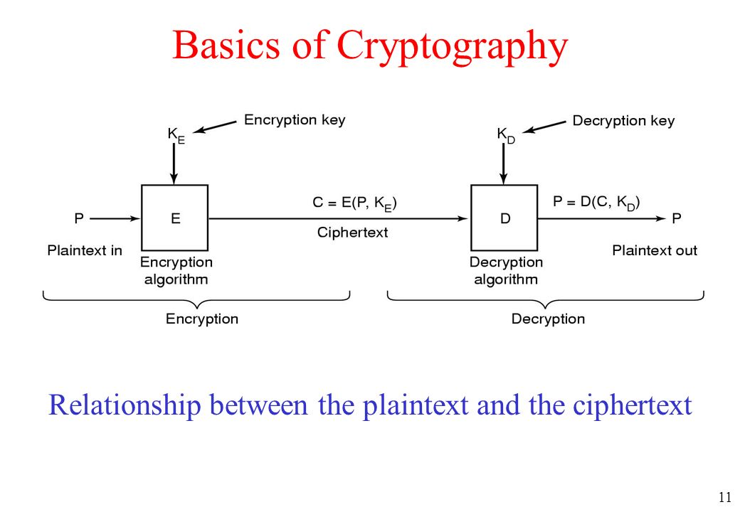 11 Basics of Cryptography Relationship between the plaintext and the ciphertext