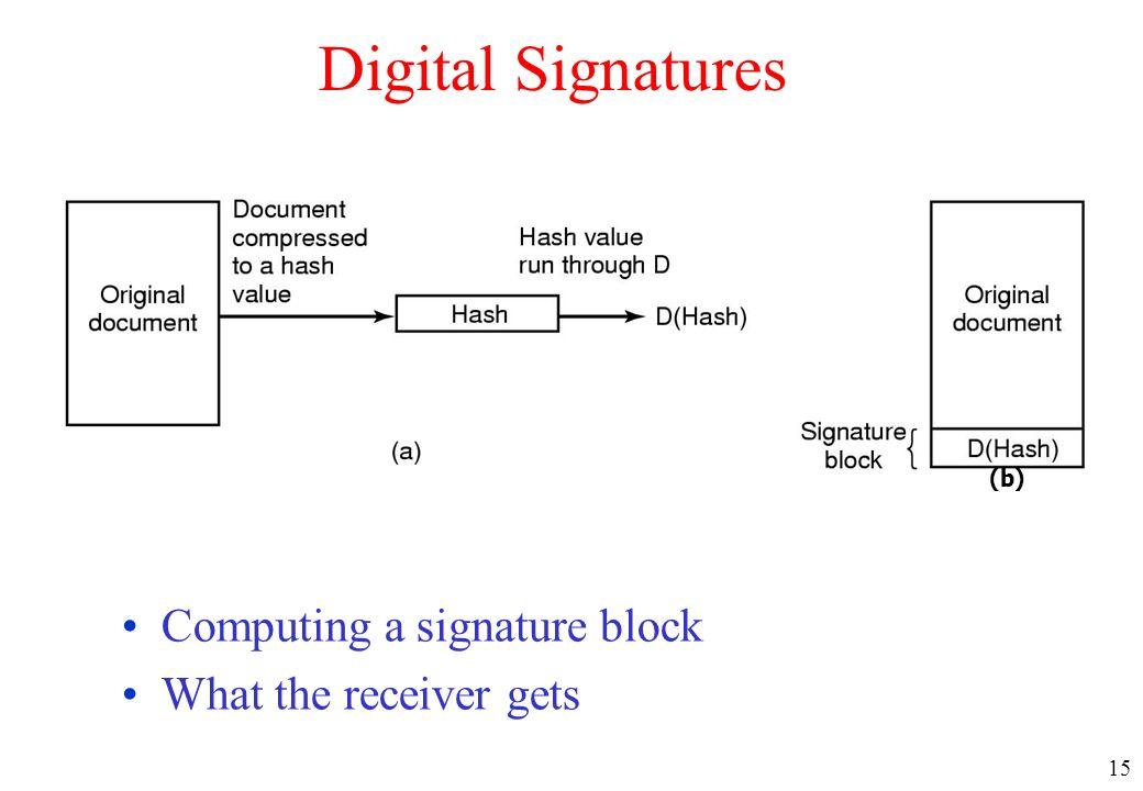 15 Digital Signatures Computing a signature block What the receiver gets (b)