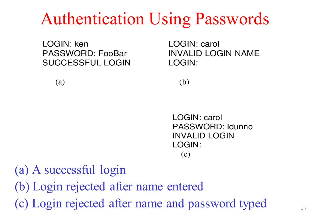 17 Authentication Using Passwords (a) A successful login (b) Login rejected after name entered (c) Login rejected after name and password typed