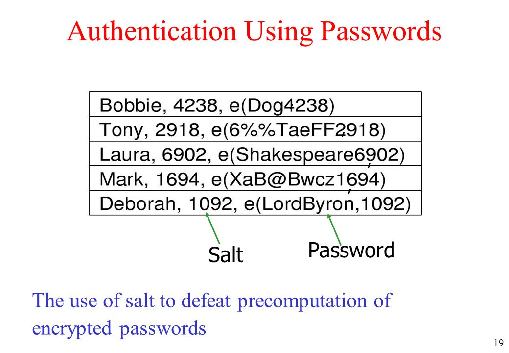 19 Authentication Using Passwords The use of salt to defeat precomputation of encrypted passwords Salt Password,,,,