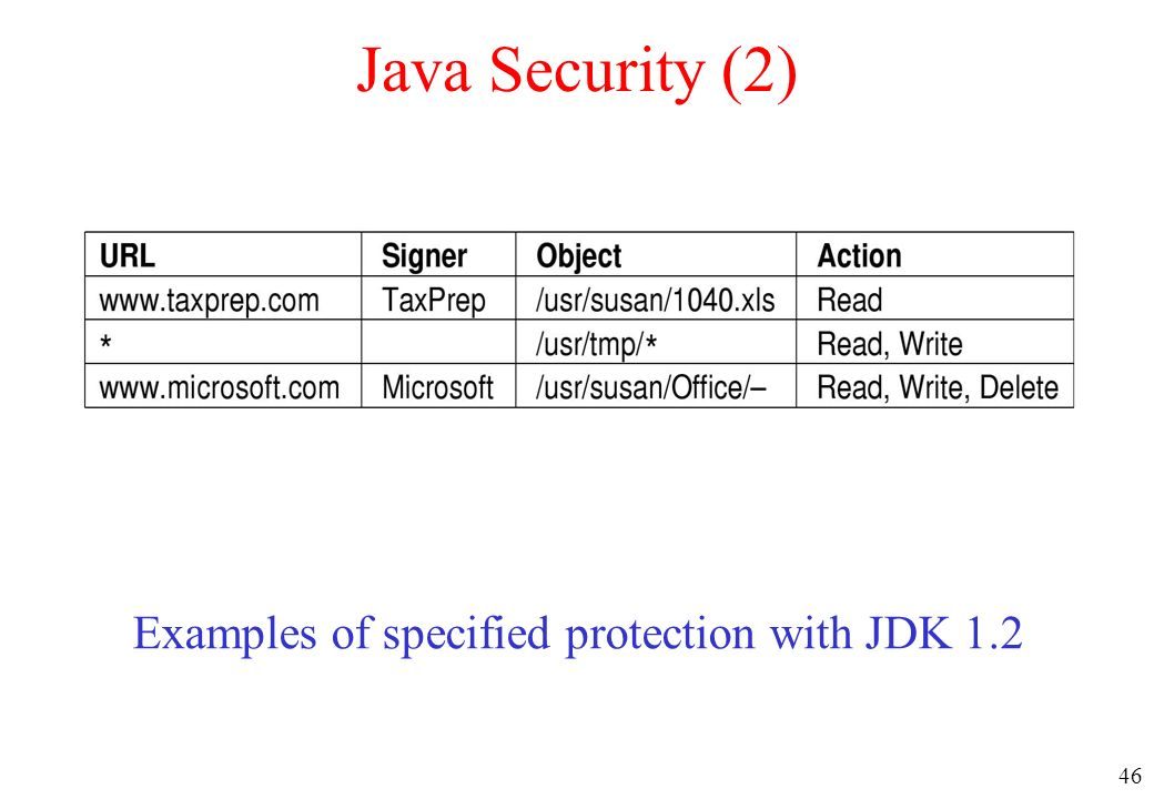46 Java Security (2) Examples of specified protection with JDK 1.2