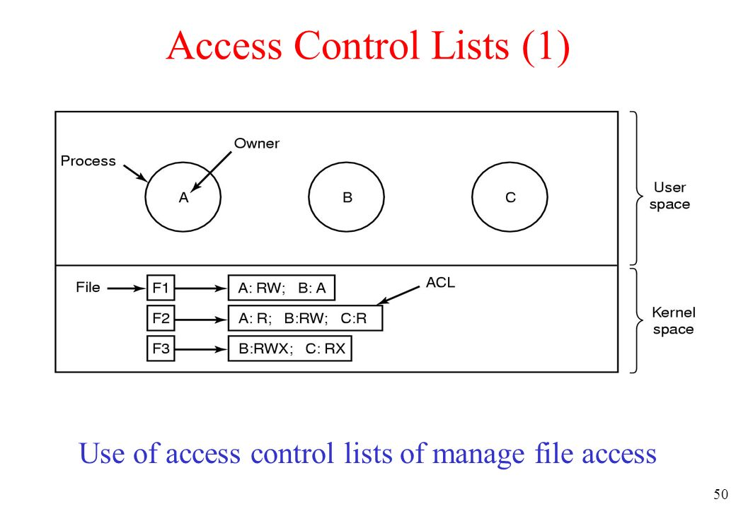 50 Access Control Lists (1) Use of access control lists of manage file access