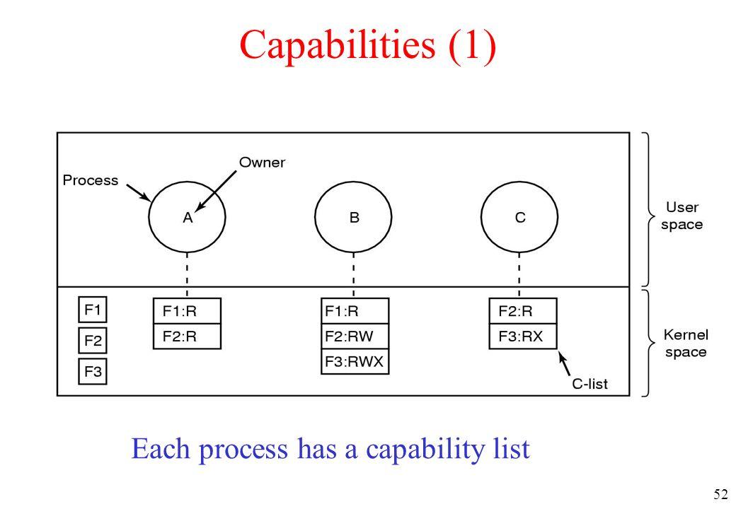 52 Capabilities (1) Each process has a capability list