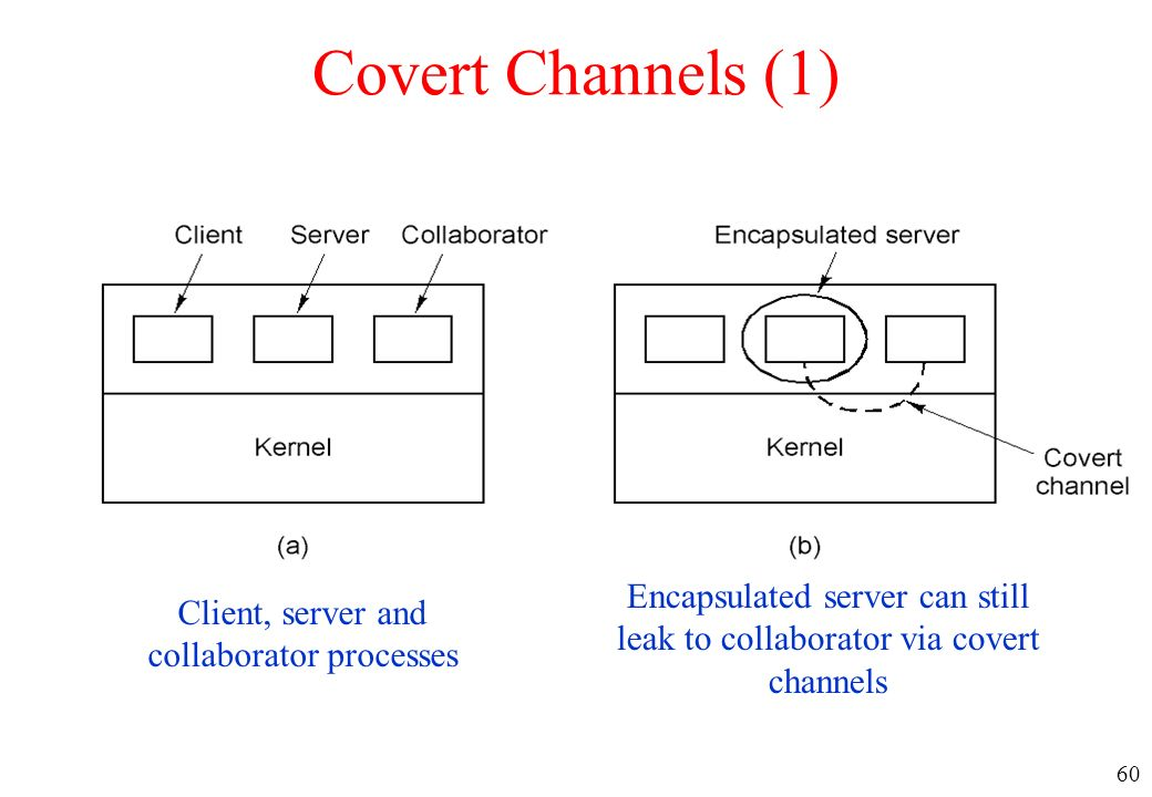 60 Covert Channels (1) Client, server and collaborator processes Encapsulated server can still leak to collaborator via covert channels