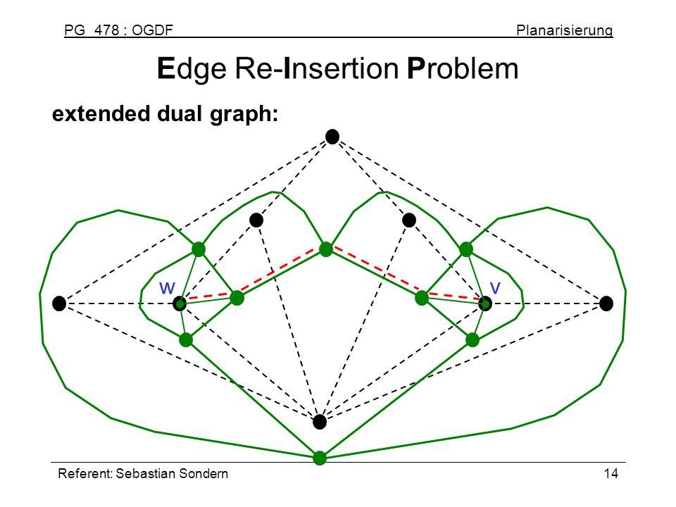 PG 478 : OGDF Planarisierung Referent: Sebastian Sondern14 Edge Re-Insertion Problem extended dual graph: wv