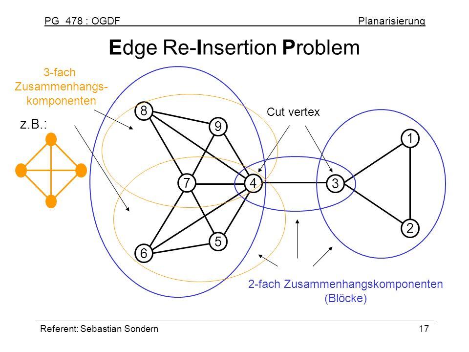 PG 478 : OGDF Planarisierung Referent: Sebastian Sondern17 Edge Re-Insertion Problem 2 1 3 9 4 7 8 5 6 2-fach Zusammenhangskomponenten (Blöcke) Cut ve