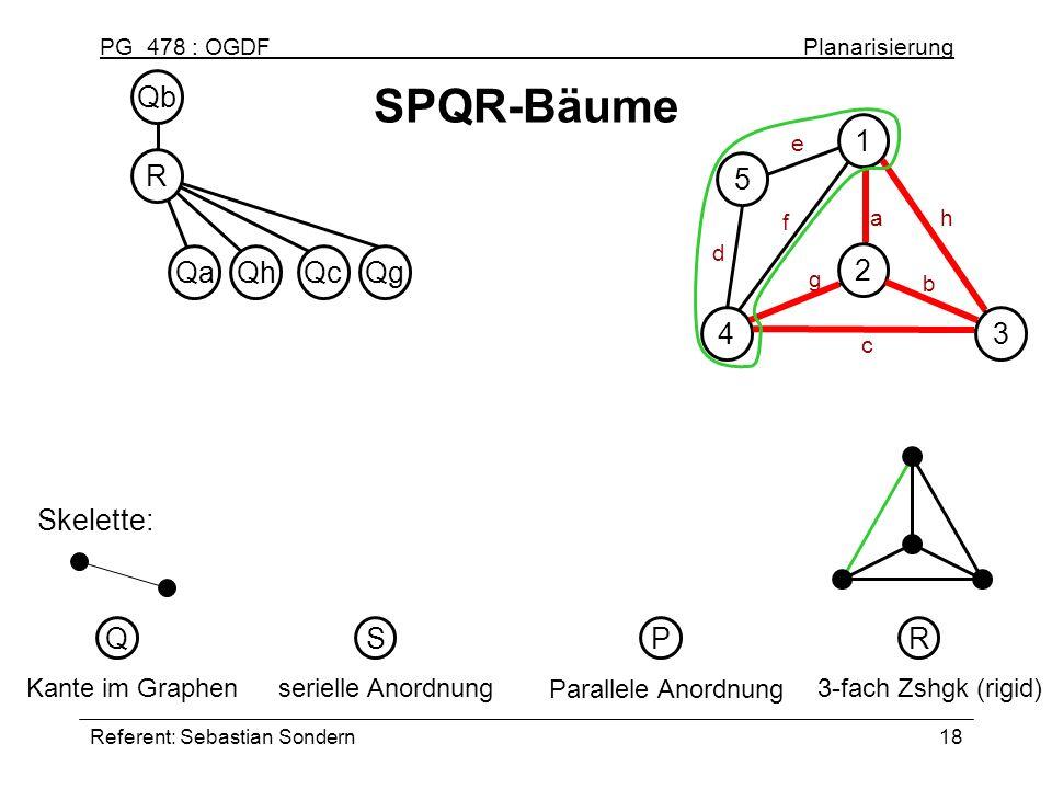 PG 478 : OGDF Planarisierung Referent: Sebastian Sondern18 SPQR-Bäume serielle Anordnung S Parallele Anordnung P 3-fach Zshgk (rigid) R Kante im Graph