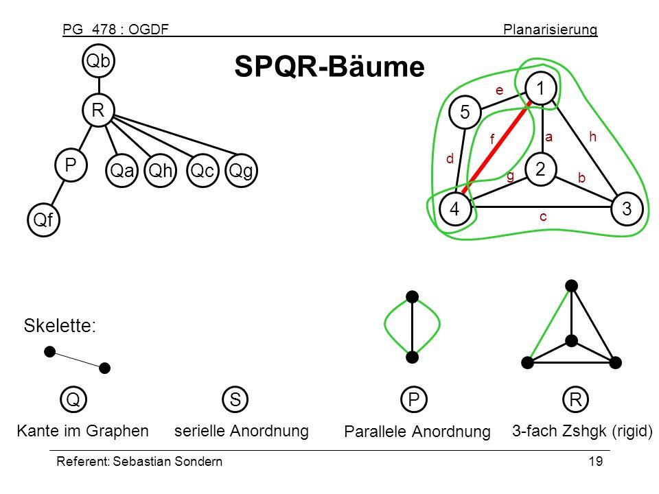 PG 478 : OGDF Planarisierung Referent: Sebastian Sondern19 Qf SPQR-Bäume serielle Anordnung S Parallele Anordnung P 3-fach Zshgk (rigid) R Kante im Gr