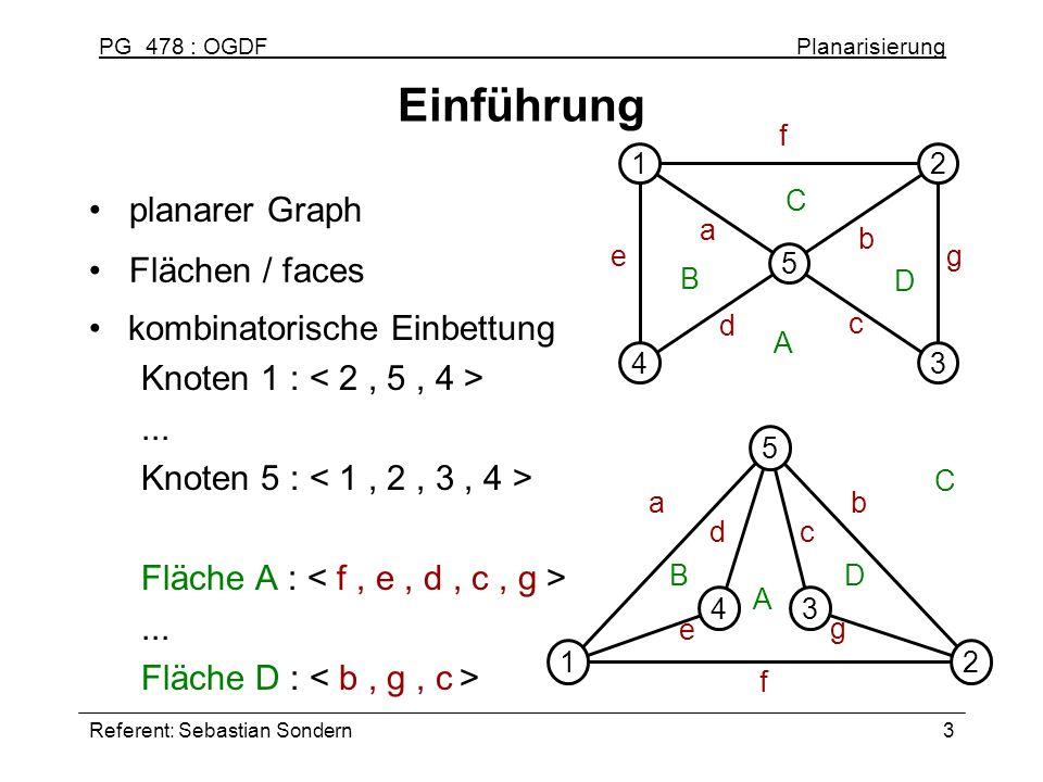 PG 478 : OGDF Planarisierung Referent: Sebastian Sondern14 Edge Re-Insertion Problem extended dual graph: wv