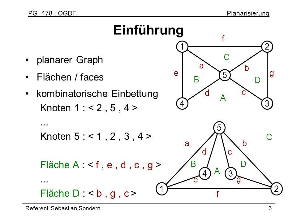 PG 478 : OGDF Planarisierung Referent: Sebastian Sondern3 Einführung kombinatorische Einbettung Knoten 1 :... Knoten 5 : Fläche A :... Fläche D : plan