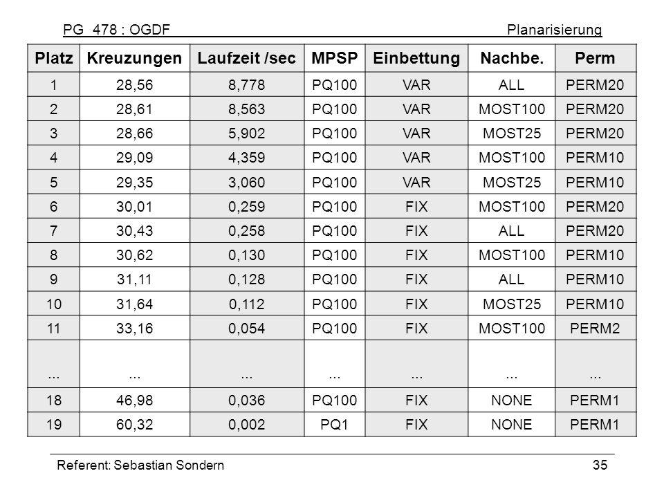 PG 478 : OGDF Planarisierung Referent: Sebastian Sondern35 PlatzKreuzungenLaufzeit /secMPSPEinbettungNachbe.Perm 128,568,778PQ100VARALLPERM20 228,618,