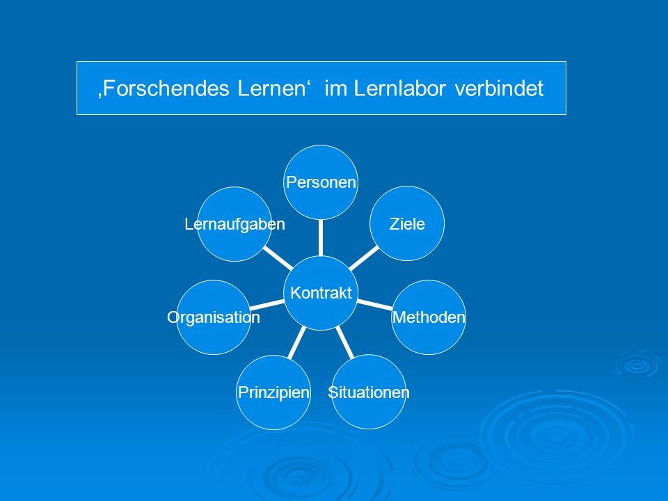 Kontrakt PersonenZieleMethodenSituationenPrinzipienOrganisationLernaufgaben Forschendes Lernen im Lernlabor verbindet
