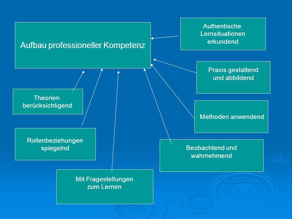 Aufbau professioneller Kompetenz Authentische Lernsituationen erkundend Praxis gestaltend und abbildend Methoden anwendend Beobachtend und wahrnehmend