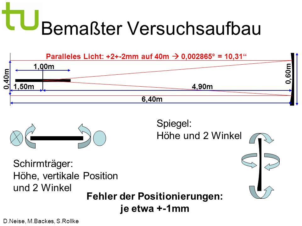 D.Neise, M.Backes, S.Rollke 6,40m 1,50m4,90m 1,00m 0,60m 0,40m Bemaßter Versuchsaufbau Spiegel: Höhe und 2 Winkel Schirmträger: Höhe, vertikale Position und 2 Winkel Fehler der Positionierungen: je etwa +-1mm Paralleles Licht: +2+-2mm auf 40m 0,002865° = 10,31