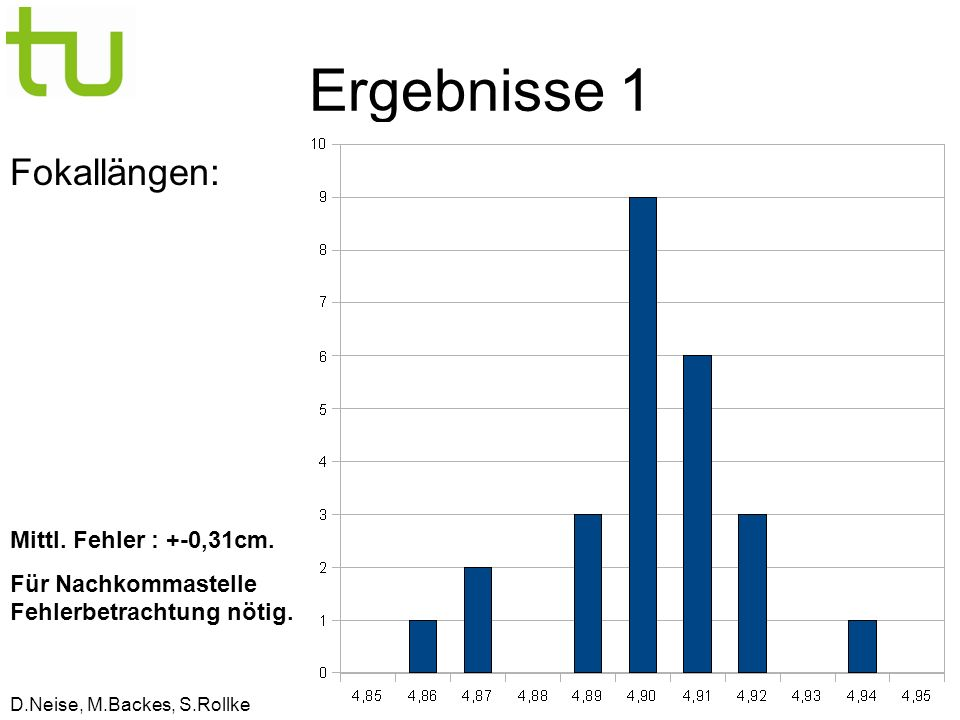 D.Neise, M.Backes, S.Rollke Ergebnisse 1 Fokallängen: Mittl.