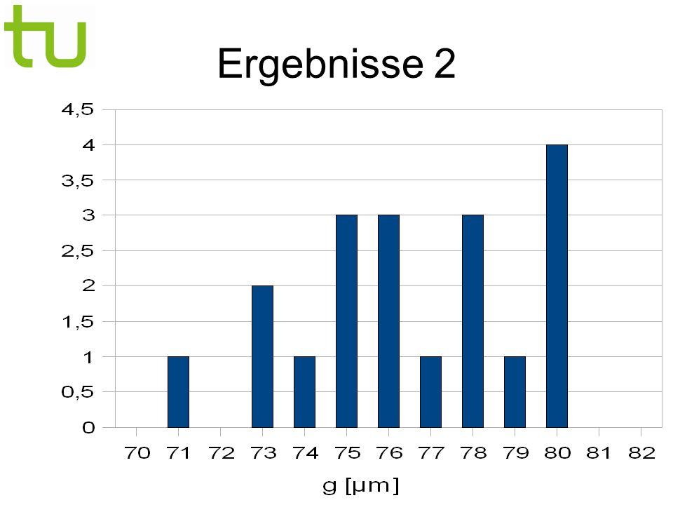 D.Neise, M.Backes, S.Rollke Ausblick Restliche Spiegel vermessen (April) Fehlerbetrachtung Spektralreflektometer aus München leihen ( Eckart?) _____ PSF schon durch Hersteller bestimmt: 5mm Lichtpunkt in 2f wurde kleiner als 6mm in 2f abgebildet PSF-Duchmesser <= 1,66mm in f genau genug(?) !