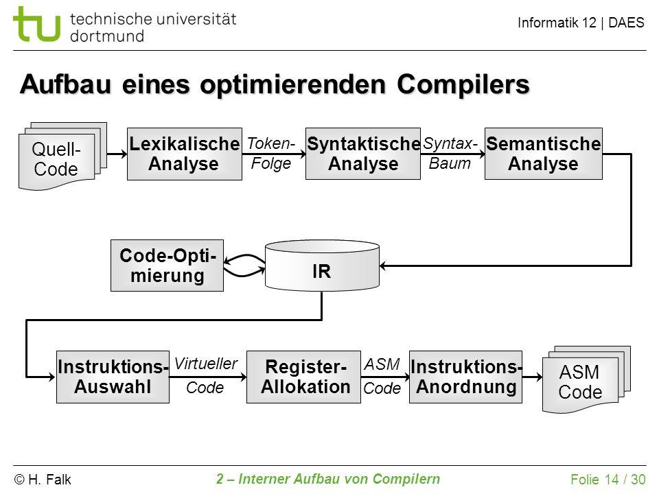 © H. Falk Informatik 12 | DAES 2 – Interner Aufbau von Compilern Folie 14 / 30 Lexikalische Analyse Quell- Code Token- Folge Syntaktische Analyse Synt