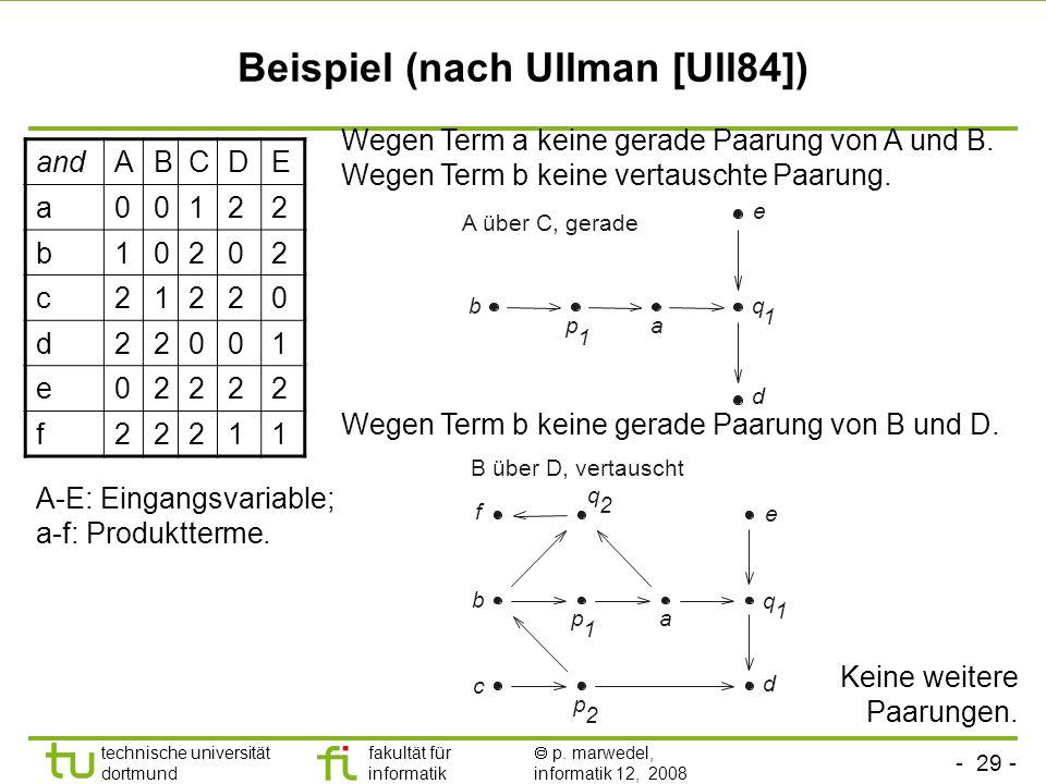 - 29 - technische universität dortmund fakultät für informatik p. marwedel, informatik 12, 2008 Beispiel (nach Ullman [Ull84]) A-E: Eingangsvariable;