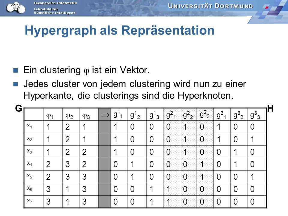 Hypergraph als Repräsentation Ein clustering ist ein Vektor. Jedes cluster von jedem clustering wird nun zu einer Hyperkante, die clusterings sind die
