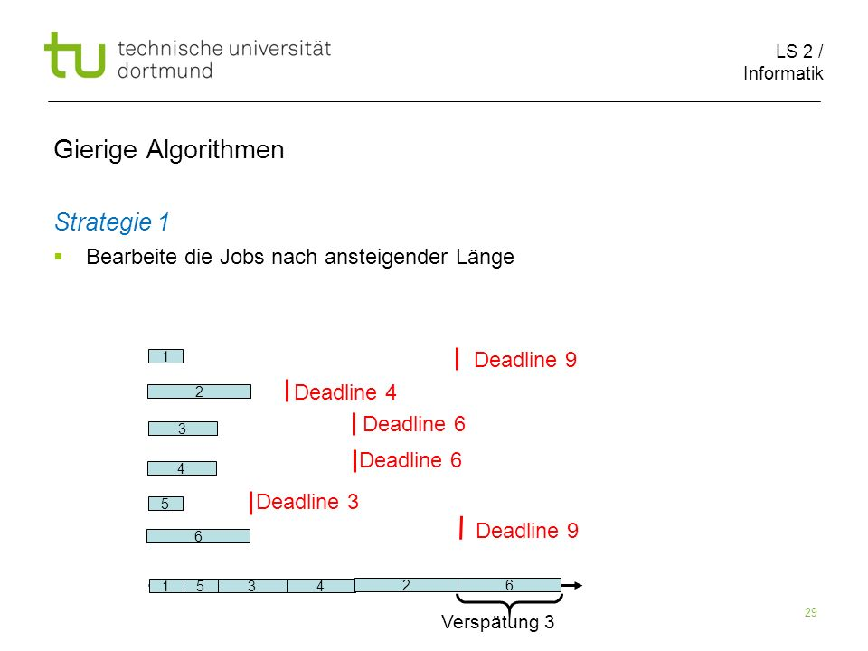 LS 2 / Informatik 29 Gierige Algorithmen Strategie 1 Bearbeite die Jobs nach ansteigender Länge 2 6 1 5 3 4 Deadline 9 Deadline 4 Deadline 6 Deadline