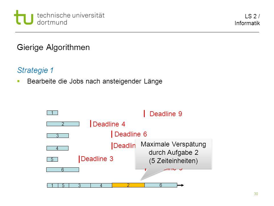 LS 2 / Informatik 30 Gierige Algorithmen Strategie 1 Bearbeite die Jobs nach ansteigender Länge 2 6 1 5 3 4 Deadline 9 Deadline 4 Deadline 6 Deadline