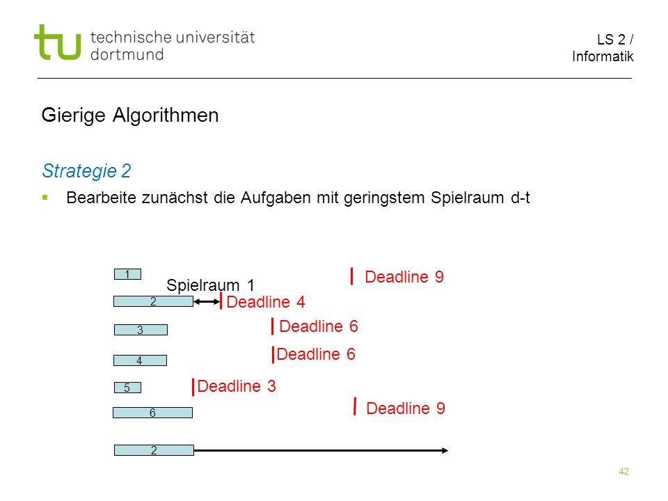 LS 2 / Informatik 42 Gierige Algorithmen Strategie 2 Bearbeite zunächst die Aufgaben mit geringstem Spielraum d-t 2 6 1 5 3 Deadline 9 Deadline 4 Dead