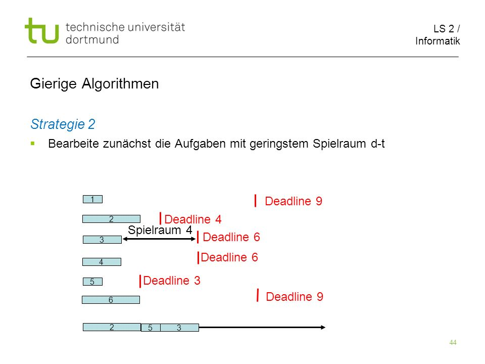 LS 2 / Informatik 44 Gierige Algorithmen Strategie 2 Bearbeite zunächst die Aufgaben mit geringstem Spielraum d-t 2 6 1 5 3 Deadline 9 Deadline 4 Dead