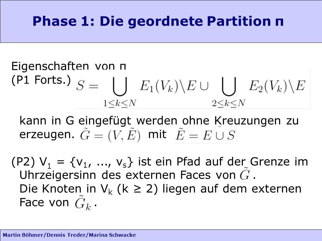Martin Böhmer/Dennis Treder/Marina Schwacke Phase 1: Die geordnete Partition π Eigenschaften von π (P1 Forts.) kann in G eingefügt werden ohne Kreuzun