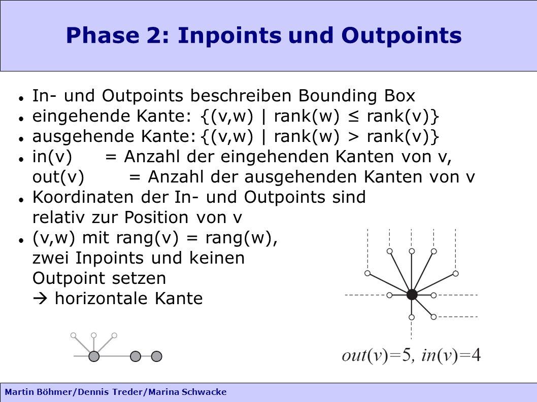 Martin Böhmer/Dennis Treder/Marina Schwacke Phase 2: Inpoints und Outpoints In- und Outpoints beschreiben Bounding Box eingehende Kante:{(v,w) | rank(