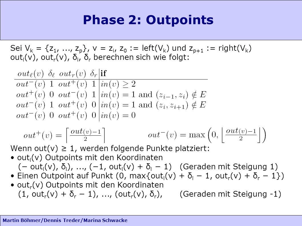 Martin Böhmer/Dennis Treder/Marina Schwacke Phase 2: Outpoints Sei V k = {z 1,..., z p }, v = z i, z 0 := left(V k ) und z p+1 := right(V k ) out l (v