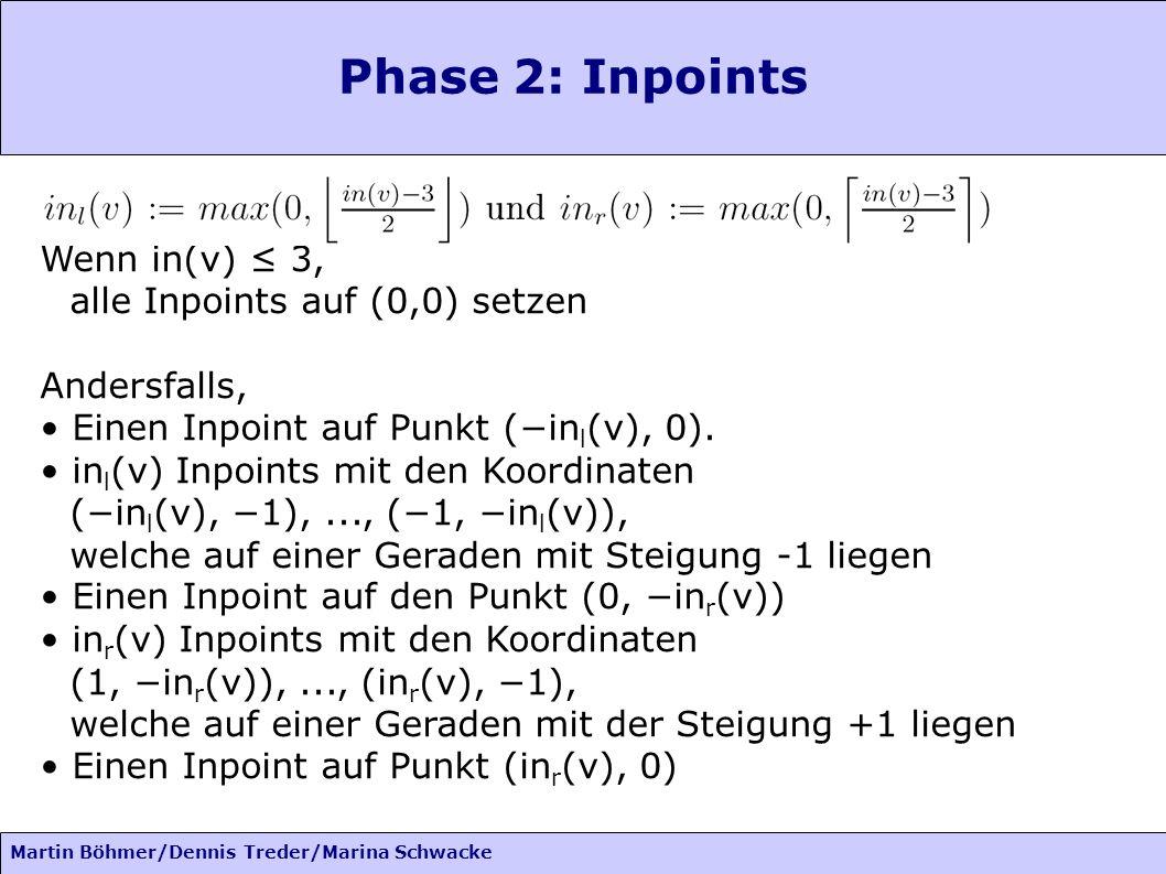 Martin Böhmer/Dennis Treder/Marina Schwacke Phase 2: Inpoints Wenn in(v) 3, alle Inpoints auf (0,0) setzen Andersfalls, Einen Inpoint auf Punkt (in l