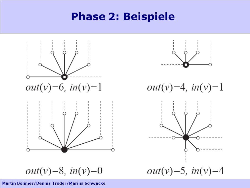 Martin Böhmer/Dennis Treder/Marina Schwacke Phase 2: Beispiele