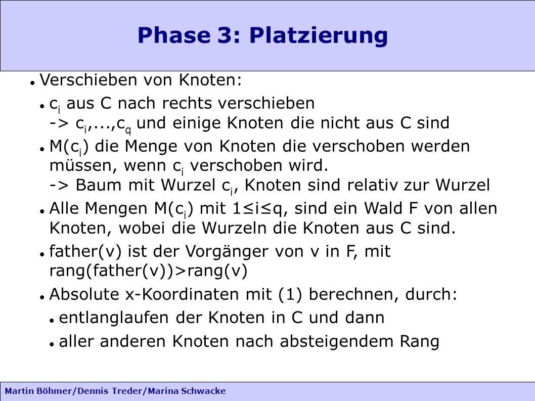 Martin Böhmer/Dennis Treder/Marina Schwacke Phase 3: Platzierung Verschieben von Knoten: c i aus C nach rechts verschieben -> c i,...,c q und einige K