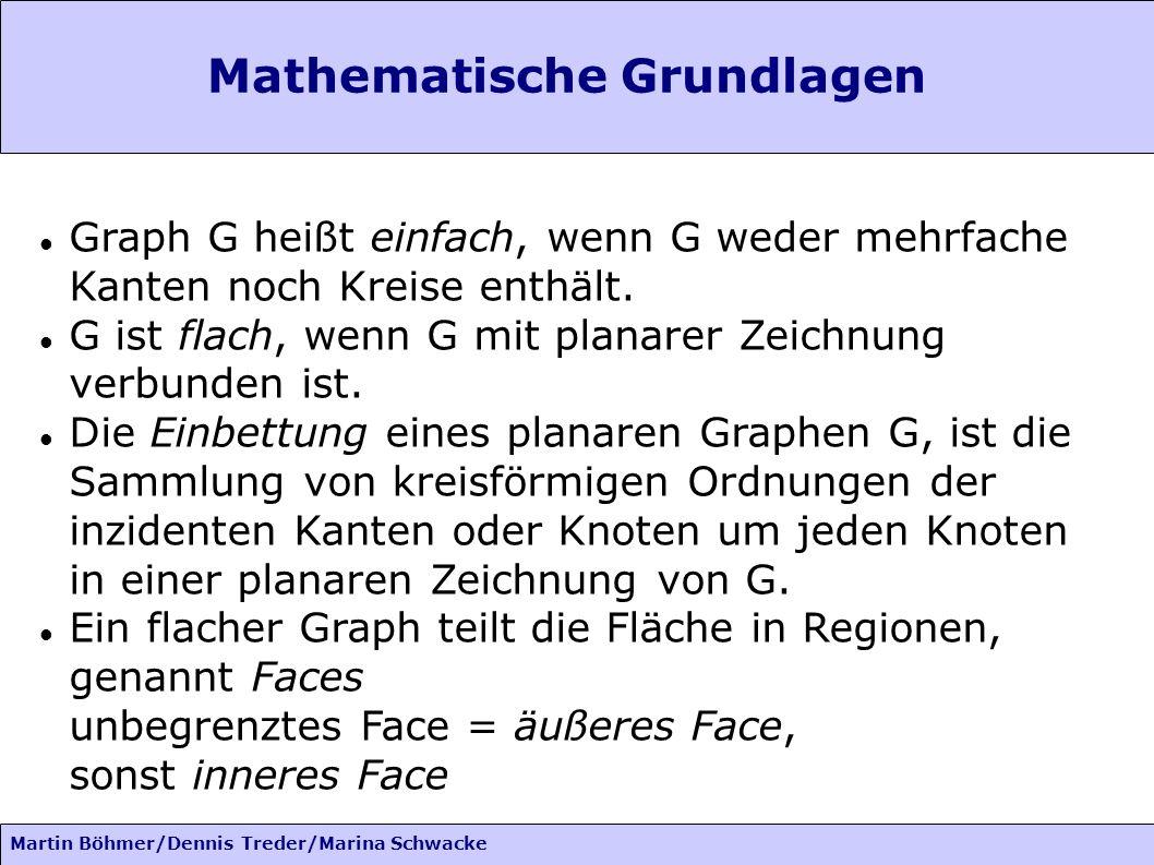 Martin Böhmer/Dennis Treder/Marina Schwacke Mathematische Grundlagen Für einen Knoten v aus G benutzen wir die Kreisordnung gegen den Uhrzeigersinn Die Grenze im Uhrzeigersinn eines Faces f ist ein Kreisdurchlauf v 0 e 1 v 1...e k v k entlang der Kanten von f, so dass v i+1 der Nachfolger von v i1 in der Ordnung gegen den Uhrzeigersinn von v i ist.