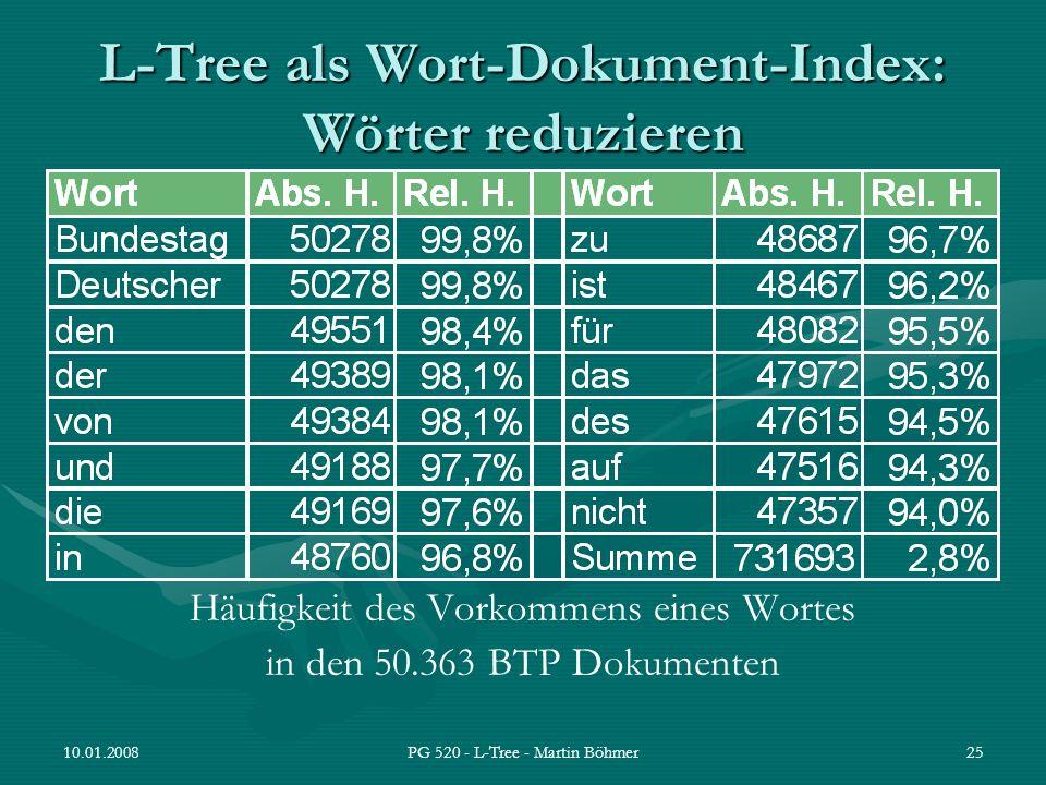 10.01.2008PG 520 - L-Tree - Martin Böhmer25 L-Tree als Wort-Dokument-Index: Wörter reduzieren Häufigkeit des Vorkommens eines Wortes in den 50.363 BTP