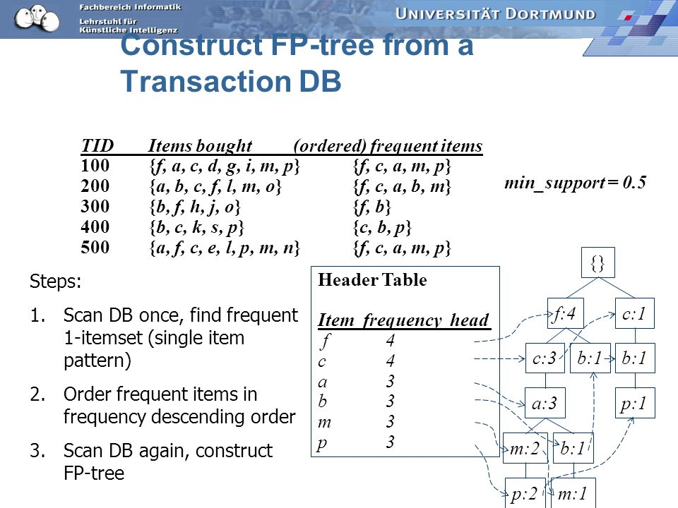 Construct FP-tree from a Transaction DB {} f:4c:1 b:1 p:1 b:1c:3 a:3 b:1m:2 p:2m:1 Header Table Item frequency head f4 c4 a3 b3 m3 p3 min_support = 0.
