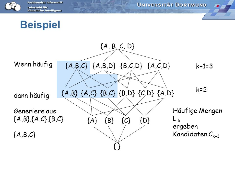 Beispiel {A, B, C, D} {A,B,C} {A,B,D} {B,C,D} {A,C,D} {A,B} {A,C} {B,C} {B,D} {C,D} {A,D} {A} {B} {C} {D} { } Wenn häufig dann häufig Generiere aus {A,B},{A,C},{B,C} {A,B,C} k+1=3 k=2 Häufige Mengen L k ergeben Kandidaten C k+1
